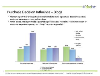 Blogher study - purchase decision influence