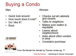 Re-render the gender slide for selling to women presentation