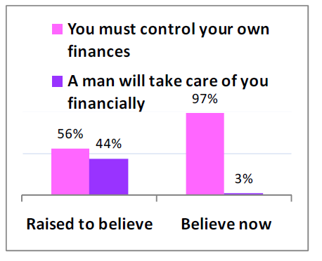 Boomer women and finance study