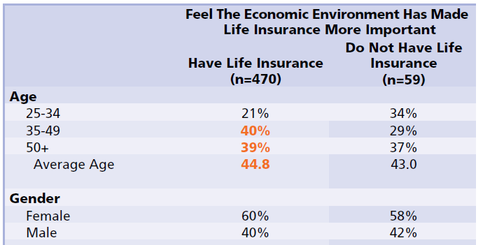 ING life insurance survey gender